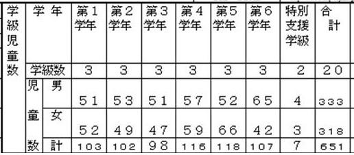 学級児童数